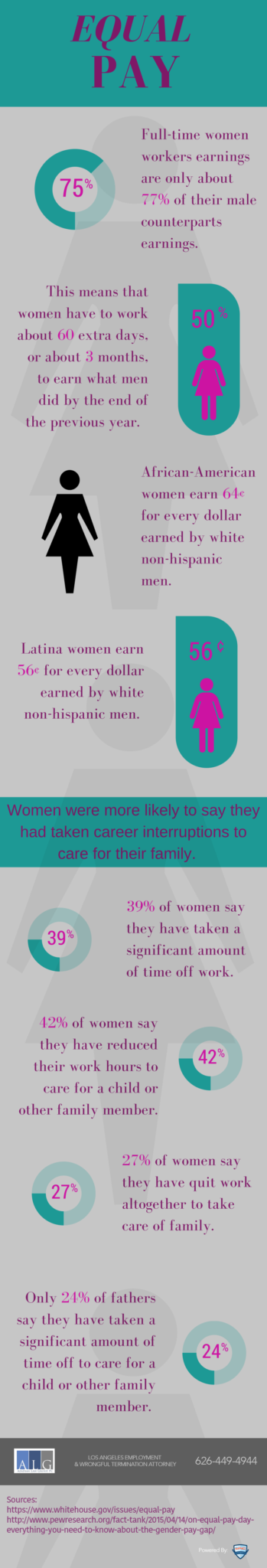 Equal Pay Day Facts, Azadian Law Group